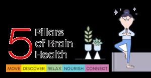 5 Pillars of Brain Health @ Skyway Library